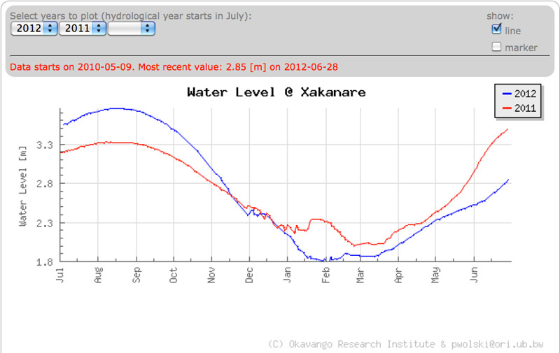 Flood levels in Maun at 02 July 2012