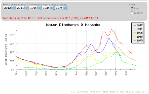 Mohembo Water Levels